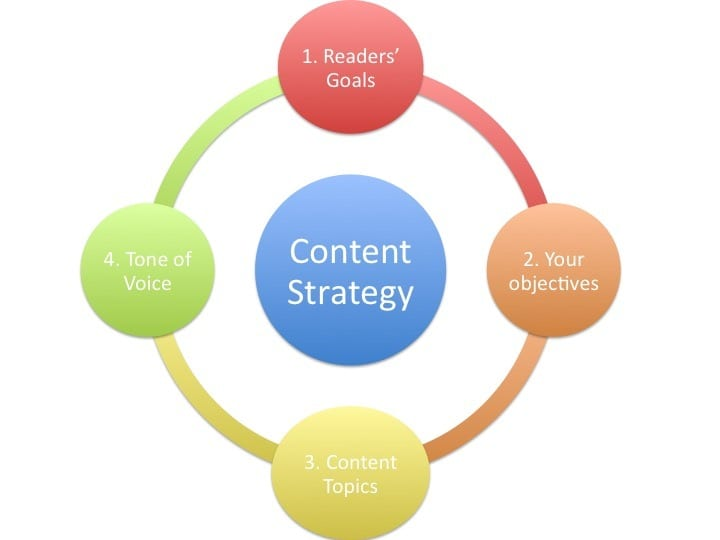 A framework for content marketing strategy Smart Insights