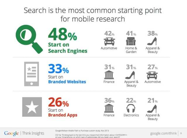 Consumer journey in search