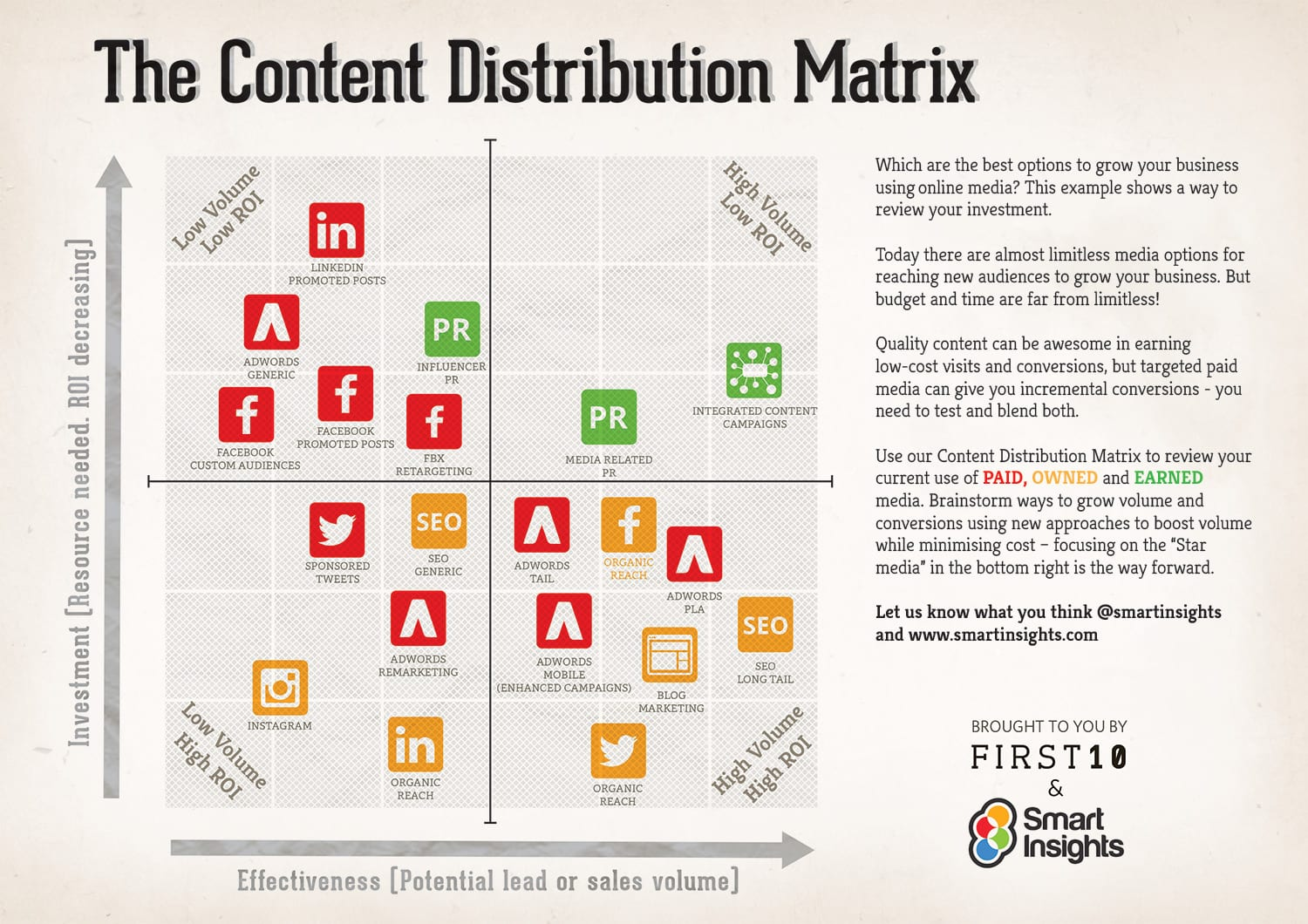 The Content Distribution Matrix