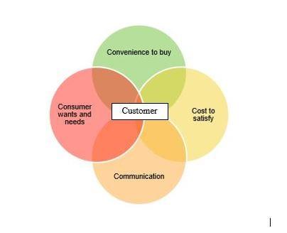 The 4Cs marketing model Smart Insights