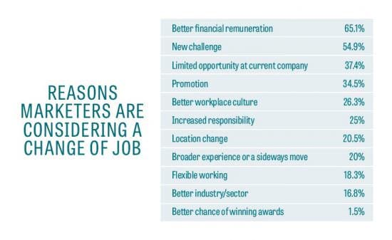 Why do marketers want to leave their job? Smart Insights - why do i want this job