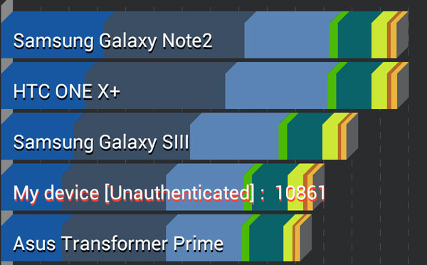 Nexus 7 recenzija performanse