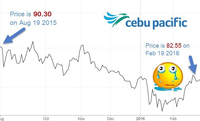 how to invest in philippine stock market for beginners