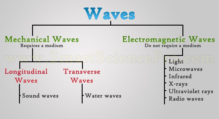 Types Of Waves Mechanical Waves Electromagnetic Waves O Ssp