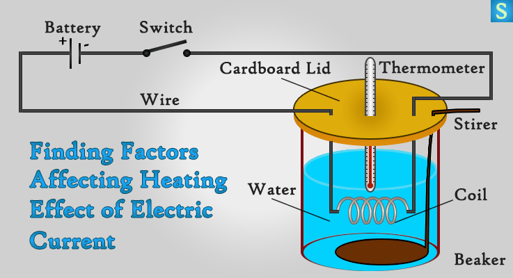 3 Effects Of Electric Current Heating Magnetism