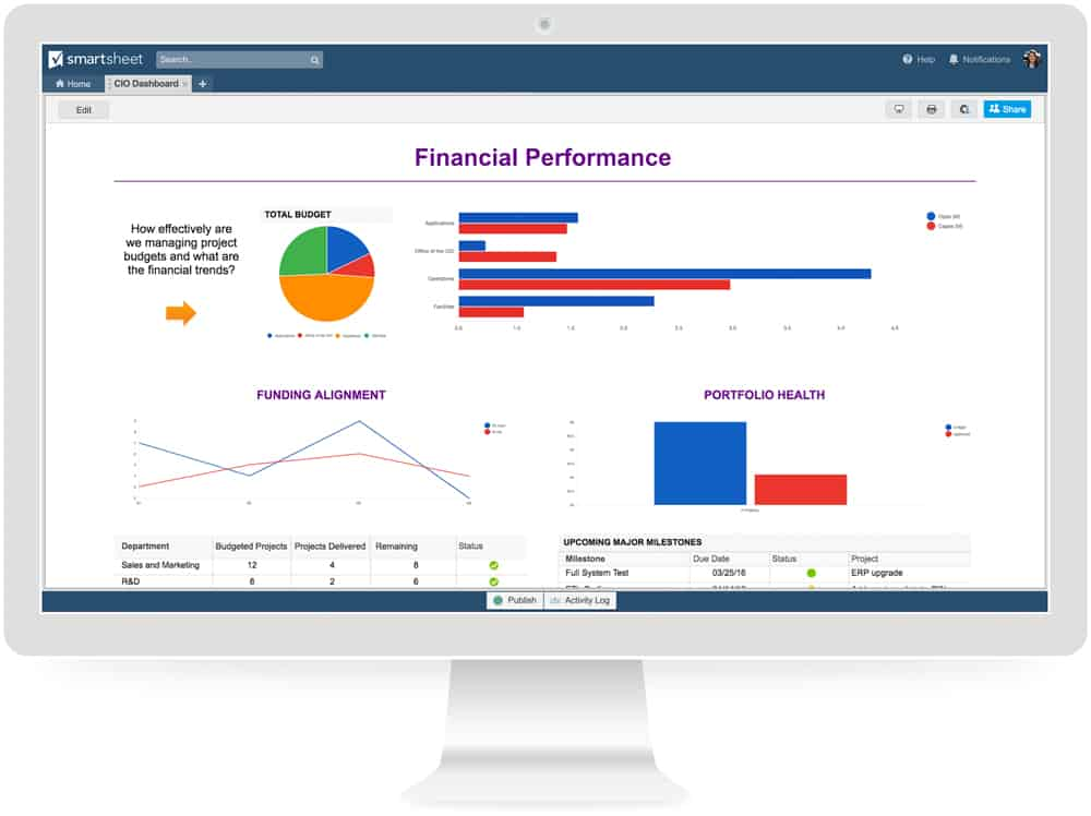 The Ultimate IT Dashboard What Should It Measure?