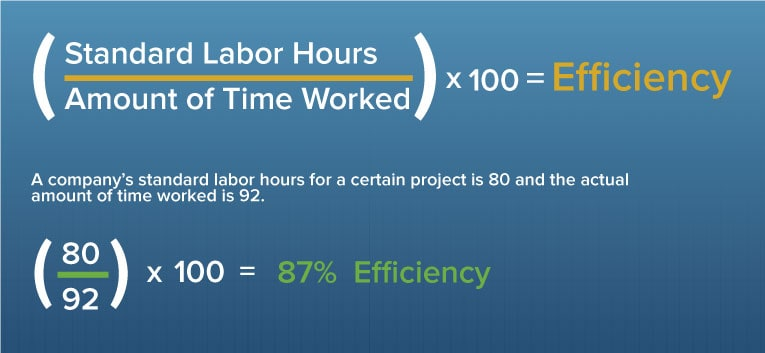 Calculating Productivity For Employees Software More