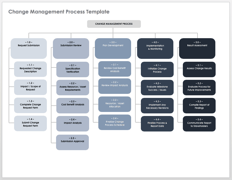 How To Create An Implementation Plan Smartsheet