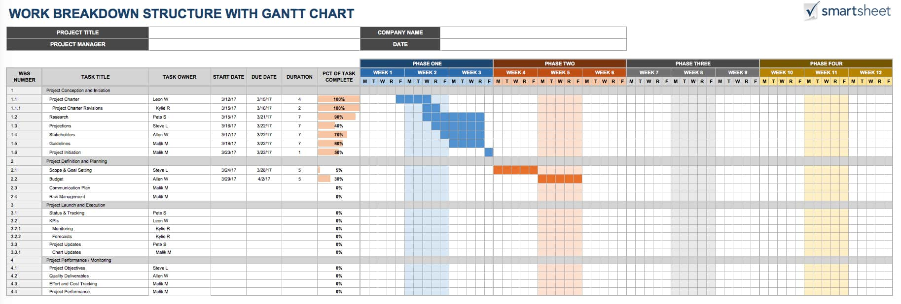wbs templates excel