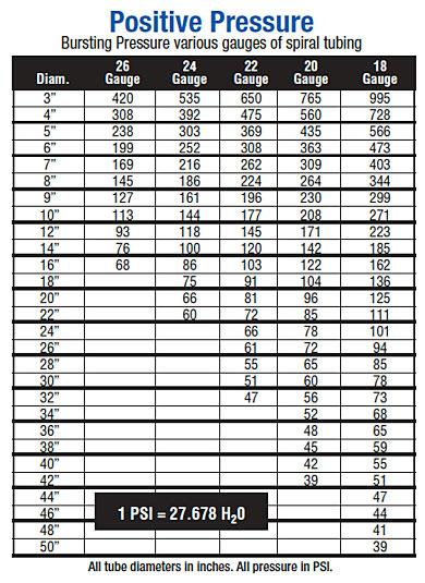 Spiral Pipe Pressure Charts - Sheet Metal Connectors, Inc