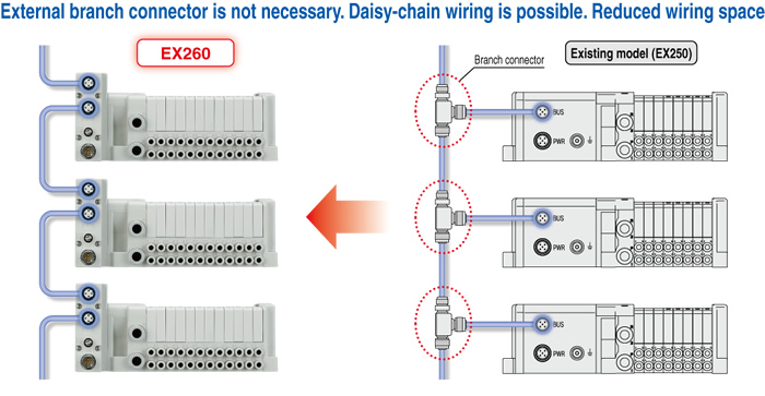 SMC Products-Reduced-wiring Fieldbus System (Serial Transmission System)