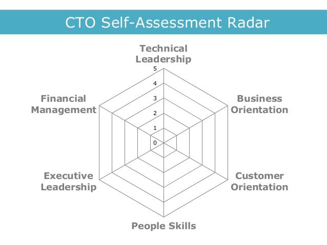 SmHarter insights Blog - leadership self assessment