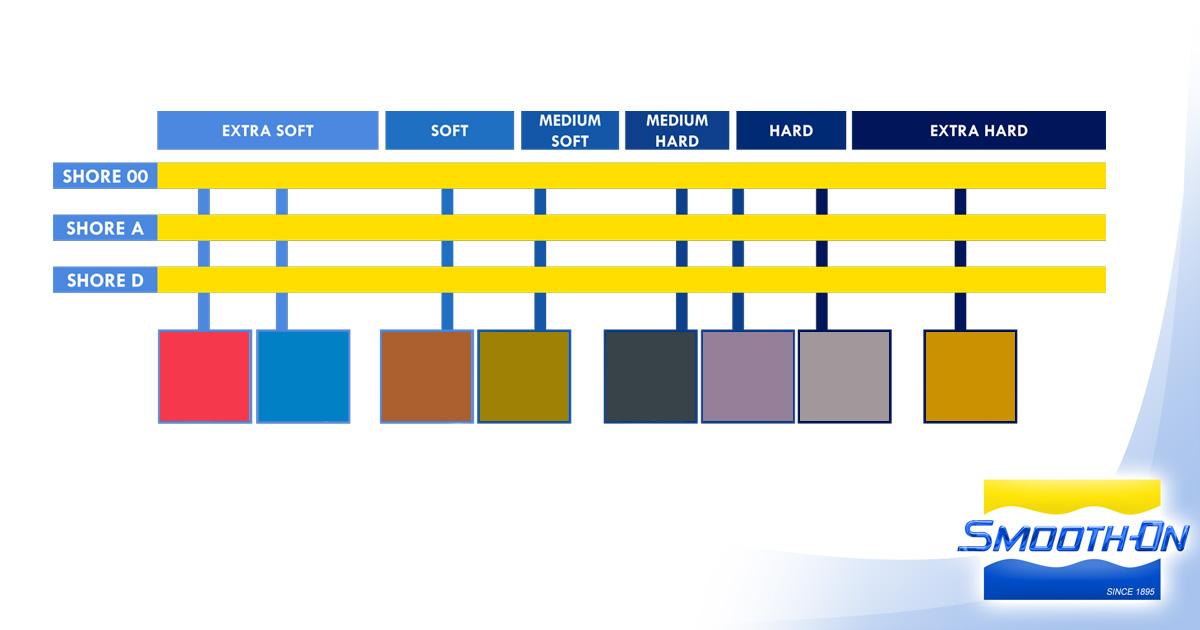 new shore hardness chart  shore hardness chart