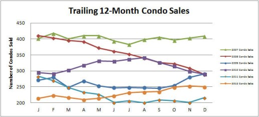 Smyrna-Vinings-Condos-Sales-December-2012