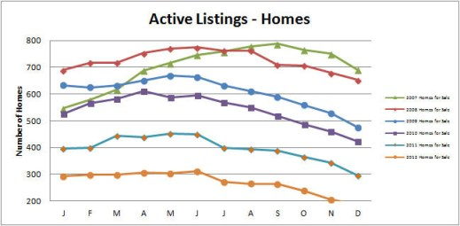 Smyrna-Vinings-Homes-for-Sale-Active-December-2012