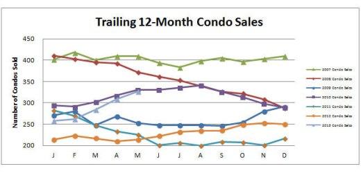 Smyrna Vinings Condos Sales May 2013