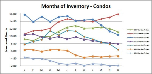 Smyrna Vinings Condos Months Inventory December 2013