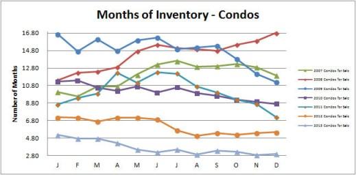 Smyrna Vinings Condos Months Inventory December 2013