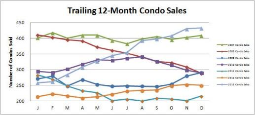 Smyrna Vinings Condos Sales December 2013
