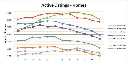 Smyrna Vinings Homes for Sale February 2014