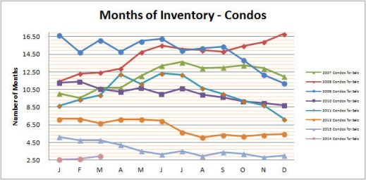 Smyrna Vinings Condos Months Inventory March 2014