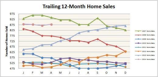 Smyrna Vinings Home Sales April 2014