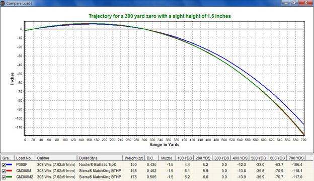 30 06 vs 308 ballistics chart - Heartimpulsar