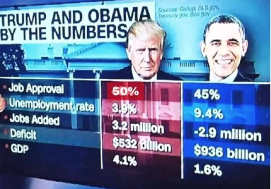 FACT CHECK Does This Meme Accurately Show \u0027Trump and Obama by the