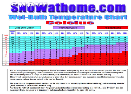 SNOWatHOME » Snowmaking Weather Tools - learn when you can make snow