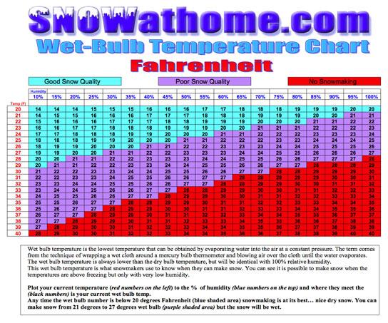 SNOWatHOME » Snowmaking Info » Snowmaking Charts - Fahrenheit and