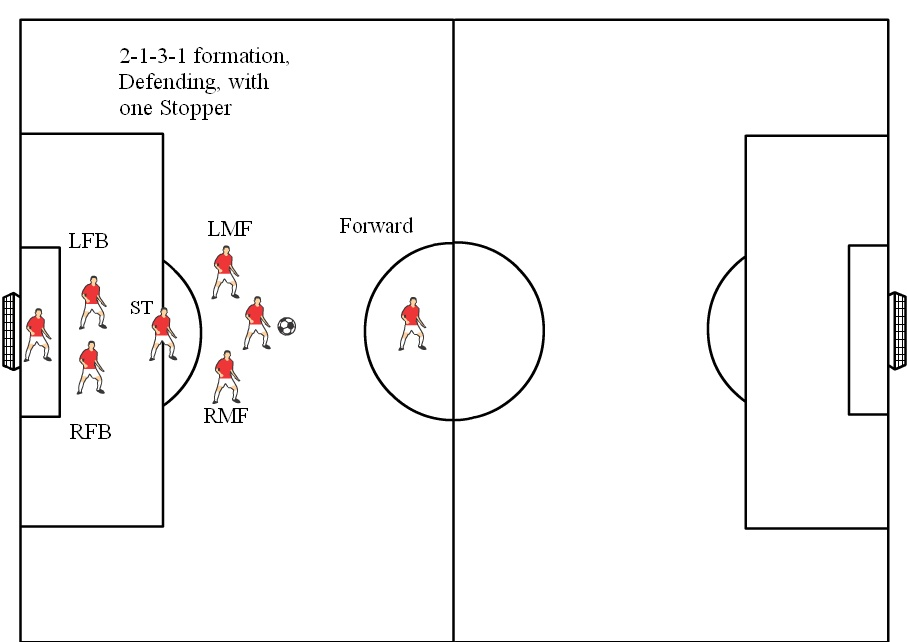 diagram soccer field positions diagram