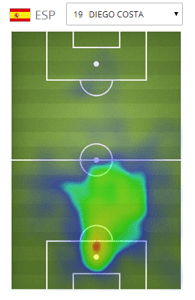 Diego Costa is positioned where a striker should be, in the box.