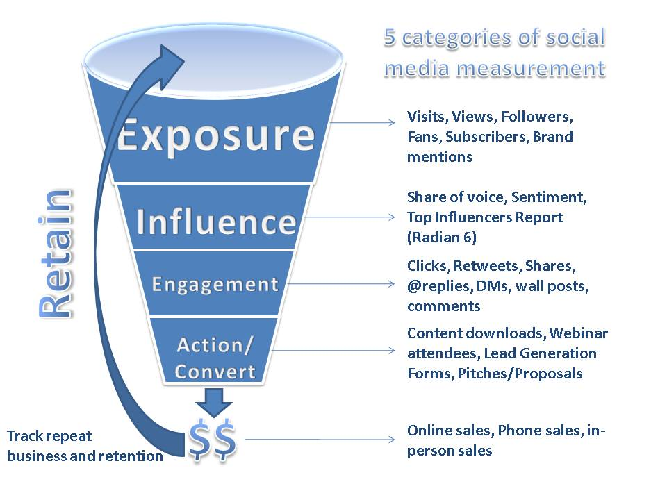 4 Ways to Measure Social Media and Its Impact on Your Brand  Social - how do you determine or evaluate success