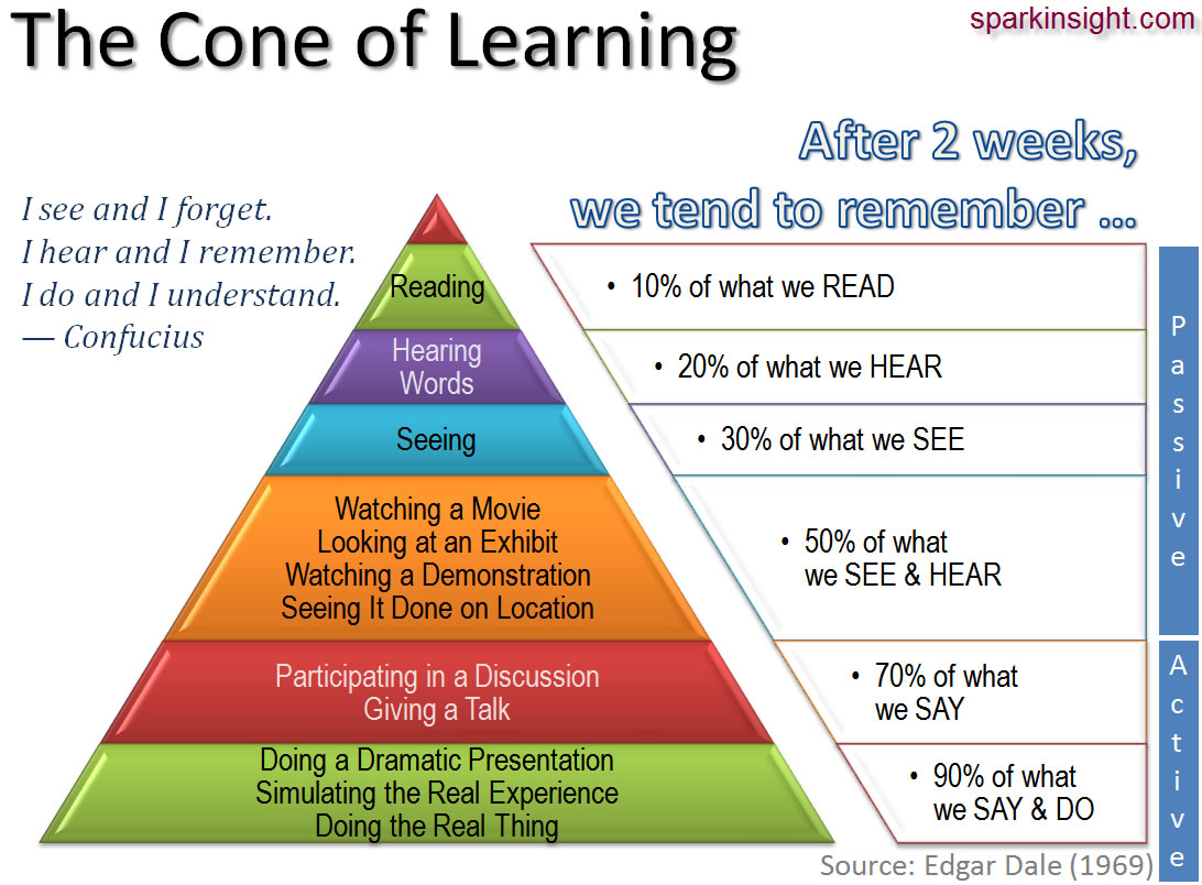 Comprehensive Assessment And Evaluation Of Students With We Learn 90 Percent Of 'what We Say And Do'
