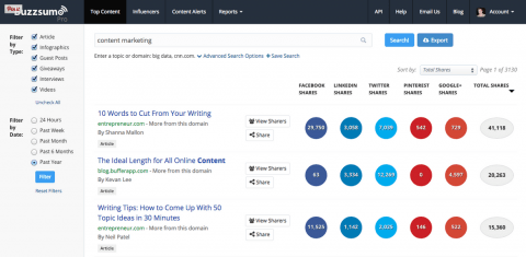 BuzzSumo offers a data-driven approach to social media marketing.