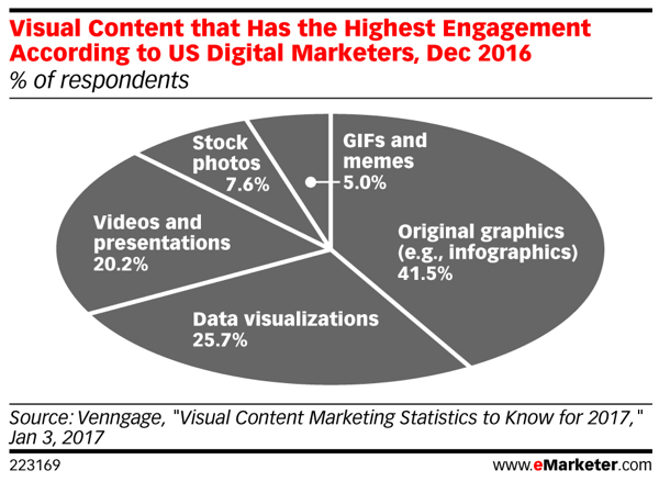 Visual content generates the highest percentage of social media engagement.