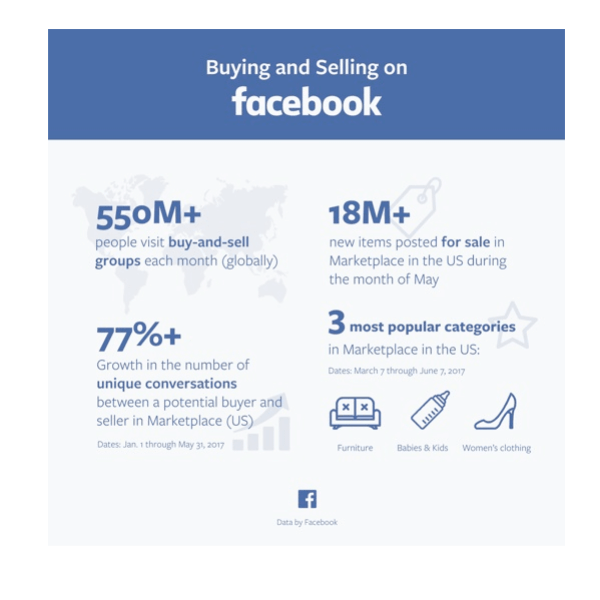 Facebook released several stats on Marketplace.