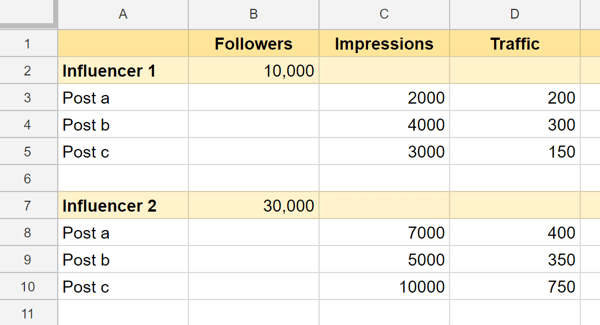 A dashboard or spreadsheet can help you understand the reach achieved through an influencer campaign.