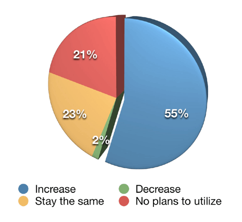 Fifty-five percent of respondents plan on increasing their LinkedIn posting frequency over the next 12 months.