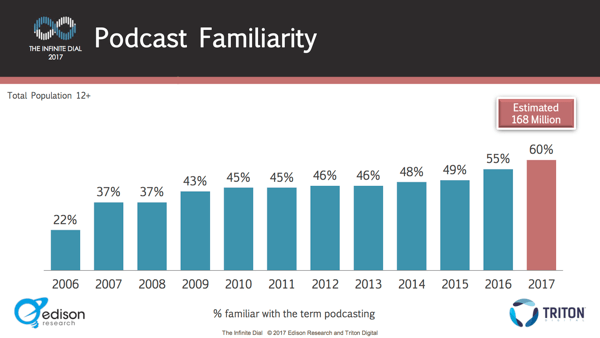 Only 60% of people know what a podcast is.