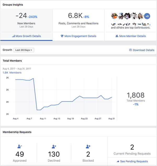 Get an overview of your Facebook group analytics.