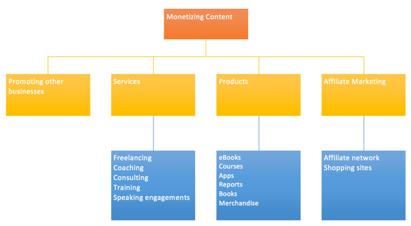 A few different ways ProBlogger suggests branching out when monetizing your content.