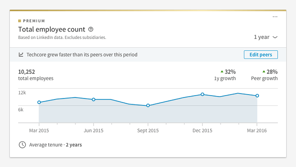 LinkedIn added a new feature called peer benchmarking to the Premium Insights available with its Premium Business,Sales Navigator, andTalent Solutionssubscriptions.