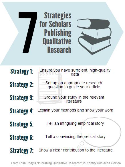 Publishing Qualitative Research