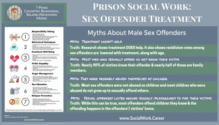 Prison Social Work Does Sex Offender Treatment Work? - SocialWork - prison social worker sample resume