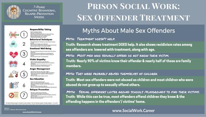 Prison Social Work Does Sex Offender Treatment Work? - SocialWork