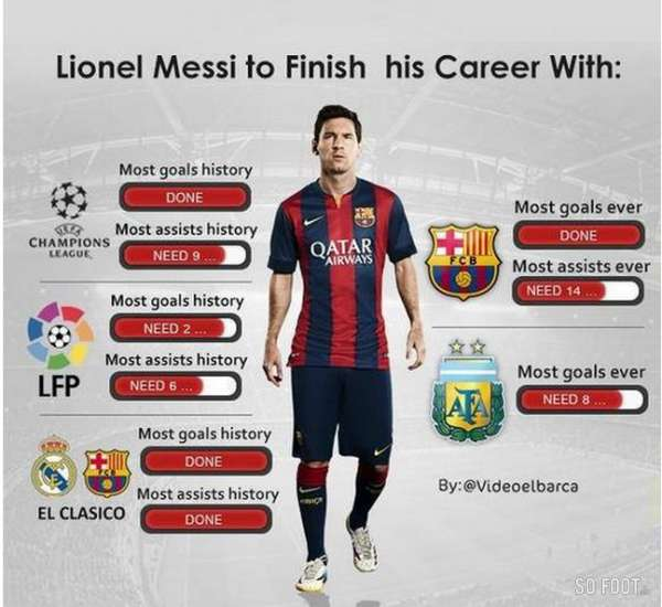 Facebook Wallpaper Quotes From Soccer Players Photo Les Records De Messi Espagne