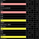 全日本大学王座戦予選リーグ最終結果