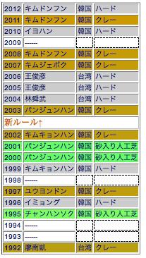 四大国際大会男子シングルスチャンピオンロール完全版。1993,1994、1998は個人戦シングルスは無し。2009は正式種目からはすされた年。