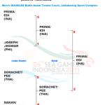 インドネシア6冠め。男子ダブルスはPRIMA/EDIのデ杯代表ペア 東南アジア競技大会 –SEA GAMES–